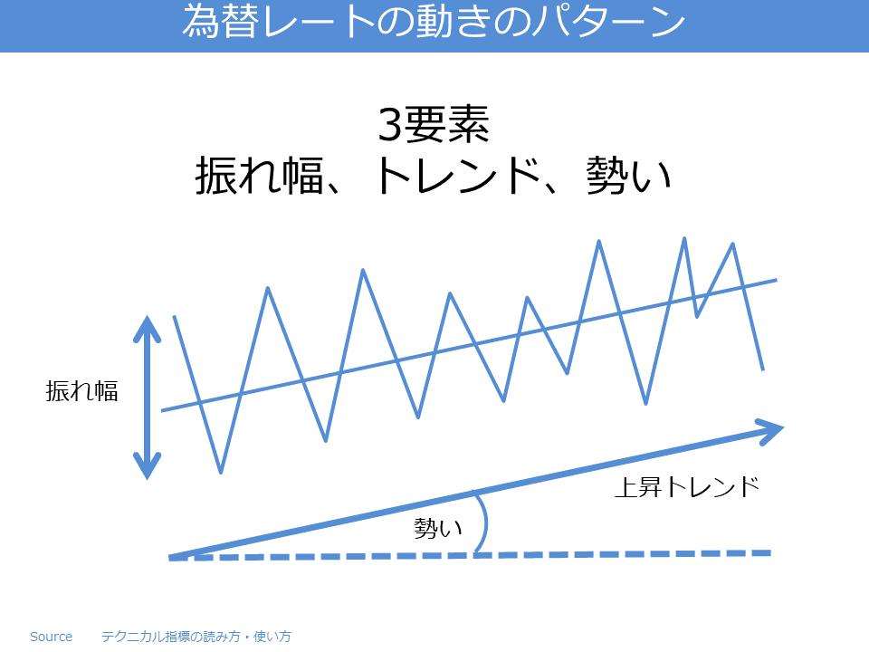 為替レートの動きのパターン
