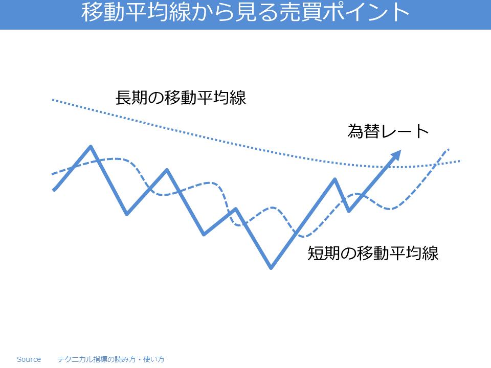 移動平均線から見る売買ポイント