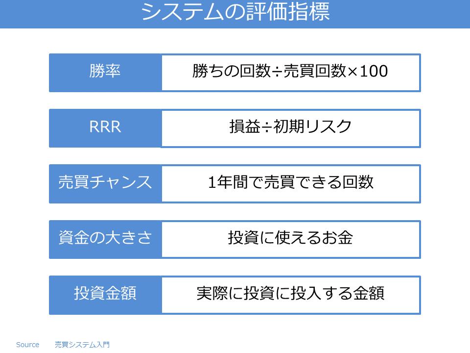 システムの評価指標