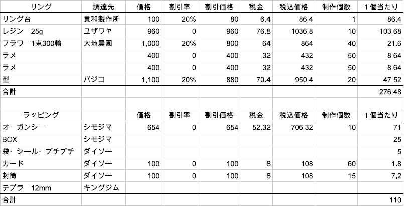 樹脂リング原価表