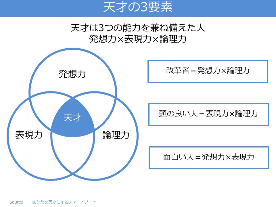 天才の3要素