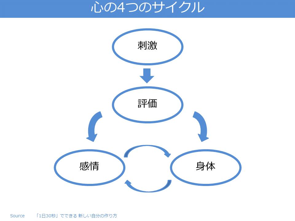 心の4つのサイクル
