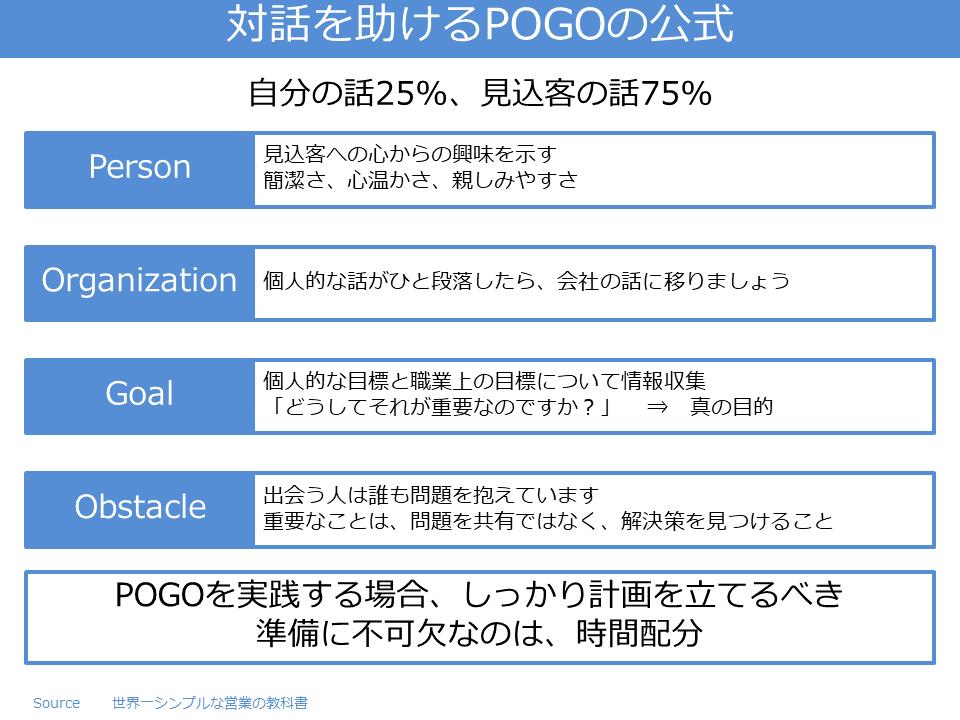 対話を助けるPOGOの公式