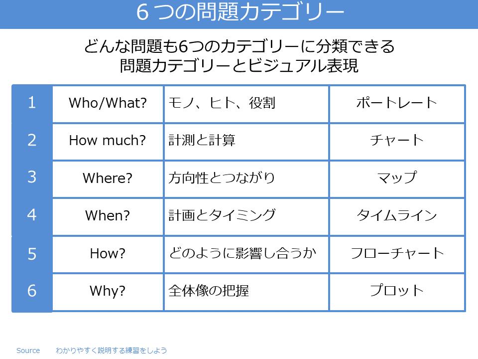 6つの問題カテゴリー