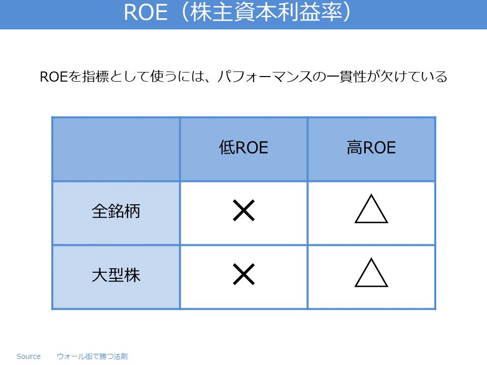 ROE(株主資本利益率)