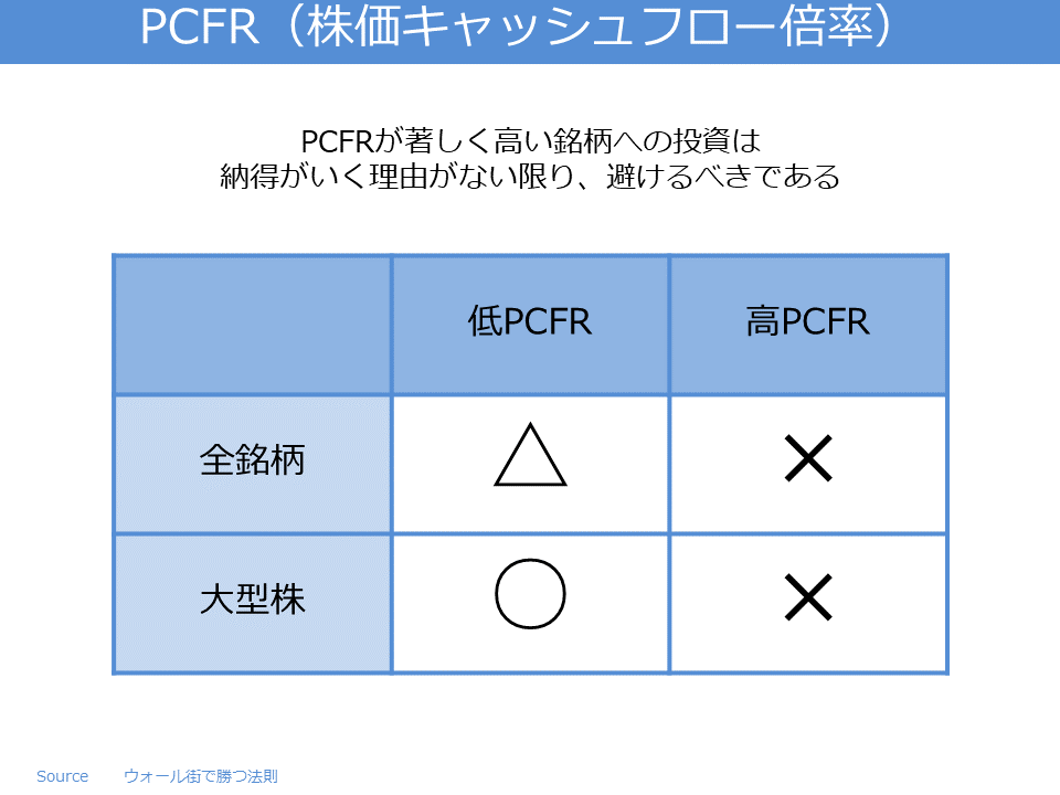 PCFR(株価キャッシュフロー倍率)