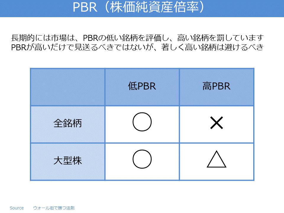 PBR(株価純資産倍率)