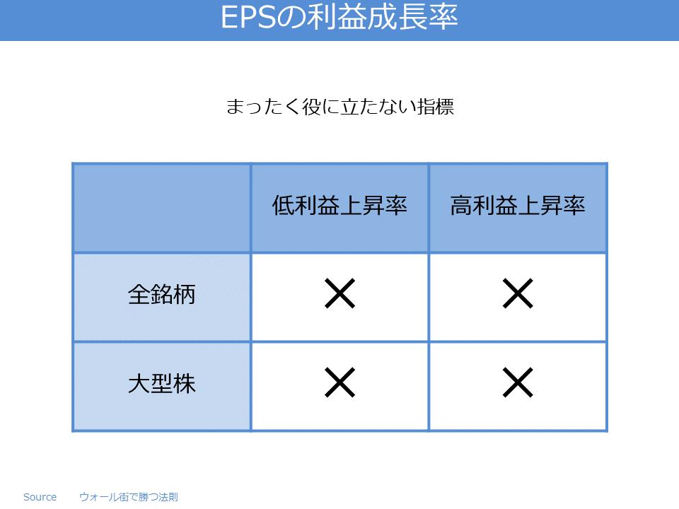 EPSの利益成長率