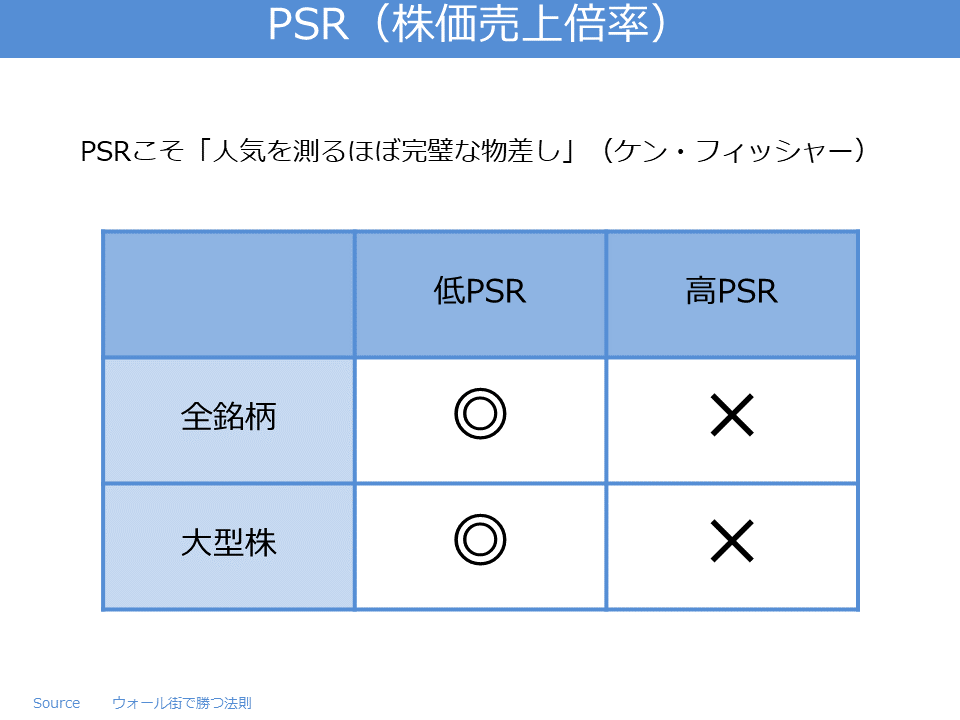PSR(株価売上倍率)
