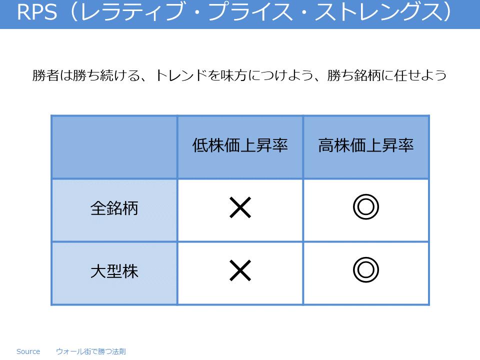 RPS(レラティブ・プライス・ストレングス)