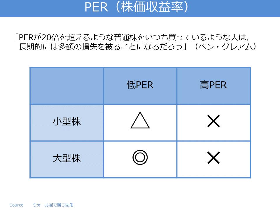 PER(株価収益率)